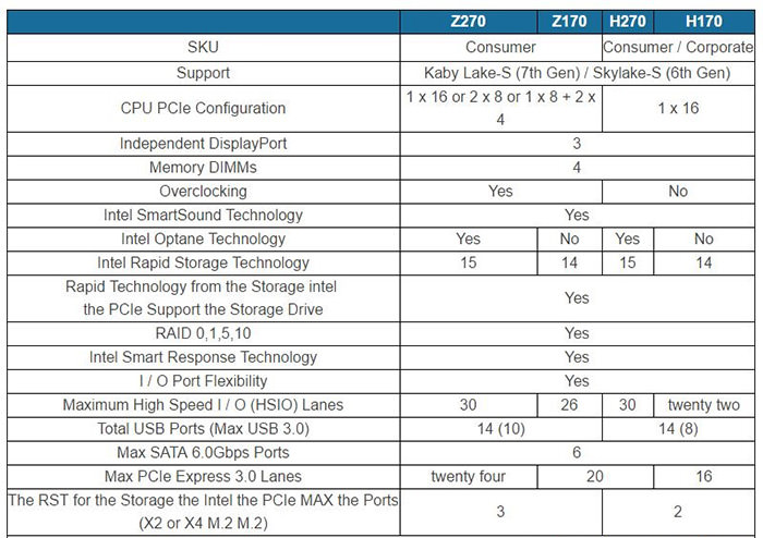 intel 170 vs 270 family