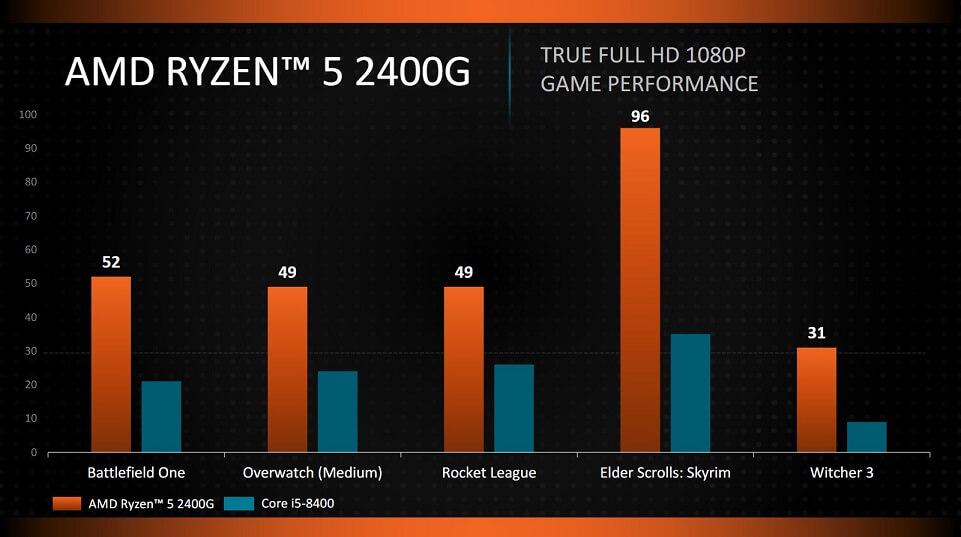 i5-8400 vs ryzen 5 2400G