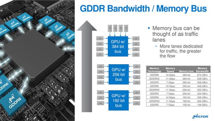 حافظه های GDDR6 مایکرون