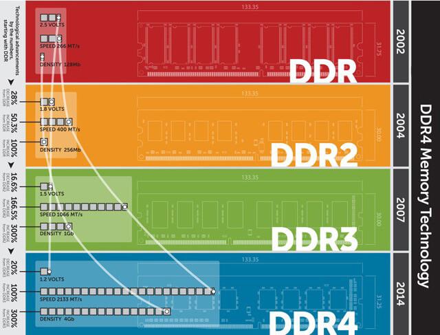تکنولوژی DDR