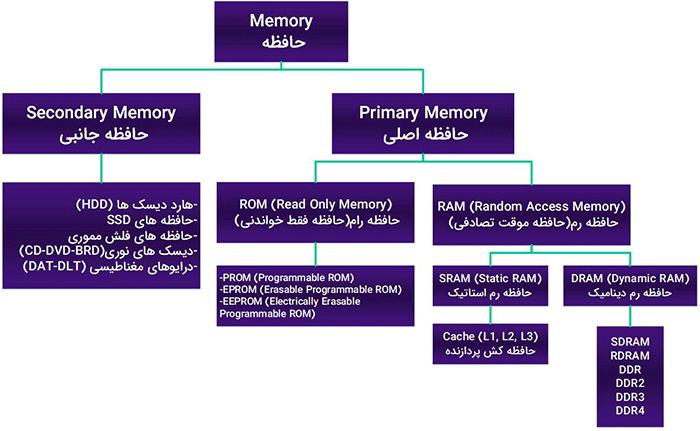 تقسیم بندی حافظهها