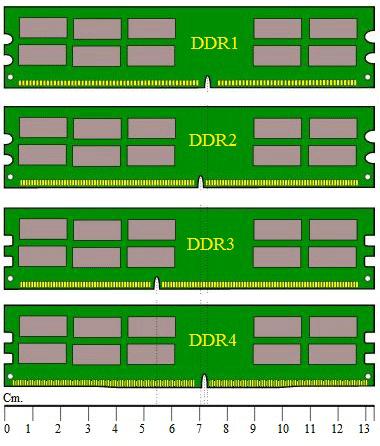 DDR vs DDR2 vs DDR3 vs DDR4