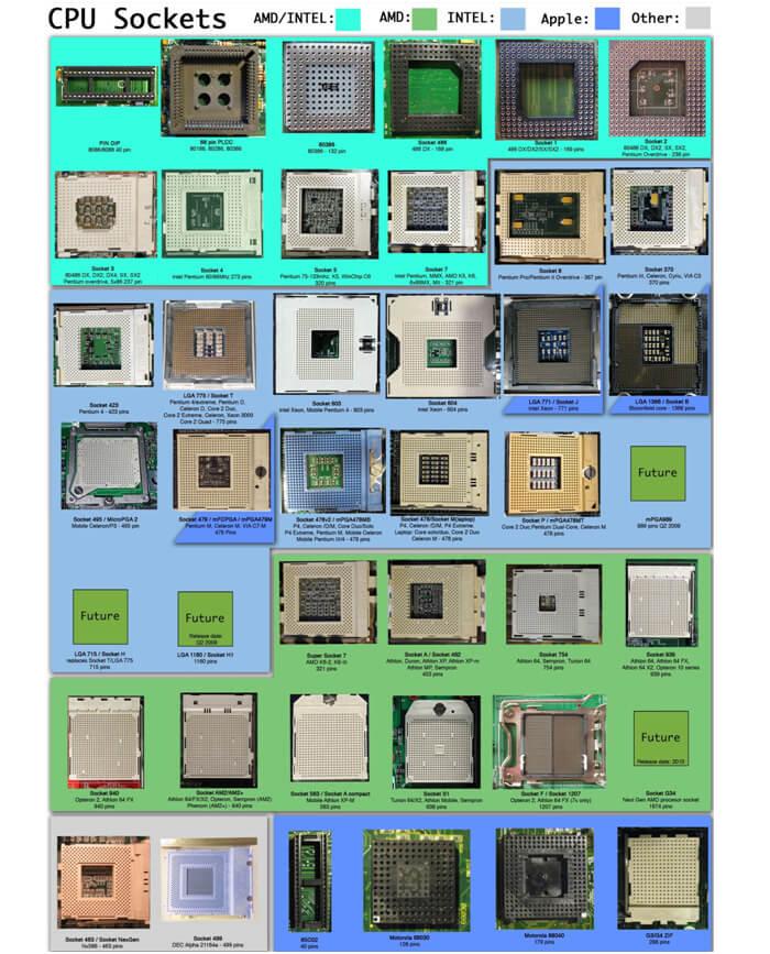 انواع سوکت پردازنده