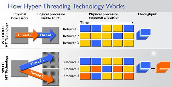 فناوری Hyper Threading